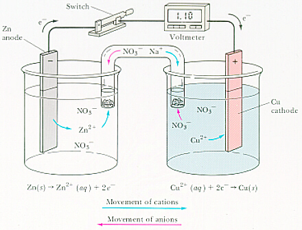 How do you sketch galvanic cells example boumanemorgetown ccuart